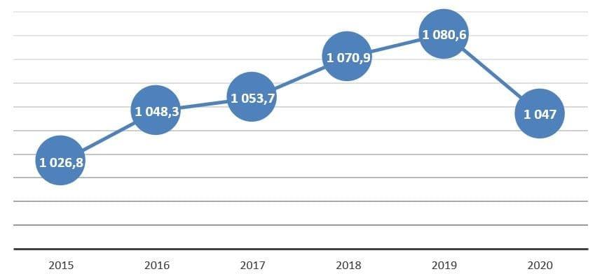 Рис. 3. Источник: данные Министерства энергетики РФ