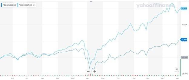 Рис. 3. Динамика индексов Dow Jones и NASDAQ. Источник — finance.yahoo