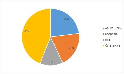 Рис. 1. Олигополия на рынке доверительного управления. Источник: данные ФАС
