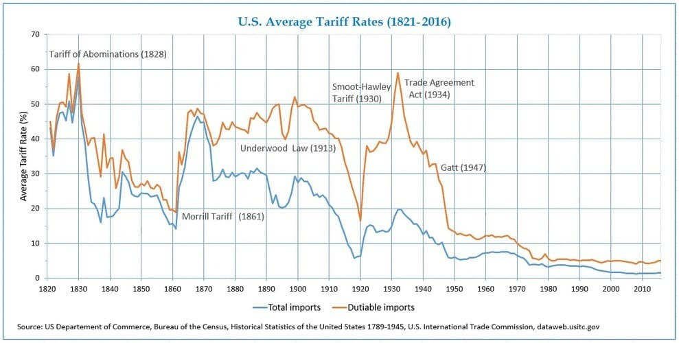 Рис. 2. Изменение импортных тарифов в США. Источник: dataweb.usitc.gov