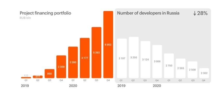 Рис. 4. Динамика количества девелоперов в России. Источник: Презентация компании по итогам I квартала 2021 г.