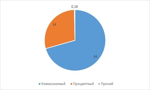 Рис. 1. Структура дохода MOEX за 2020 год (млрд руб.). Источник: Годовой отчёт
