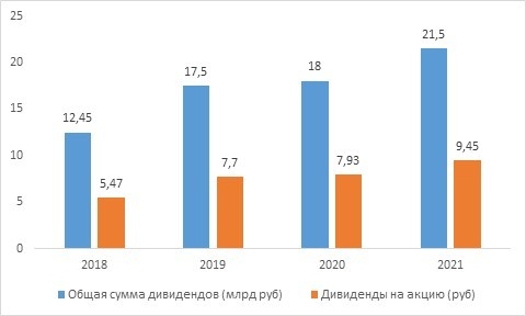 Рис. 2. Динамика дивидендов Мосбиржи за 2017–2020 гг. Источник: сайт Мосбиржи