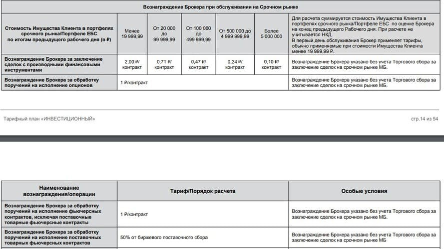 Рис. 1. Схема тарификации сделок на срочном рынке, тариф «Инвестиционный». Источник: тарифы «Открытие Брокер»
