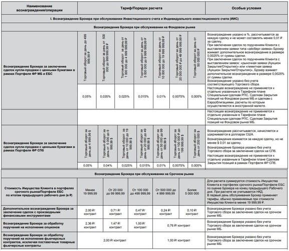 Рис. 2. Схема тарификации сделок, тариф «Инвестиционный». Источник: тарифы «Открытие Брокер»