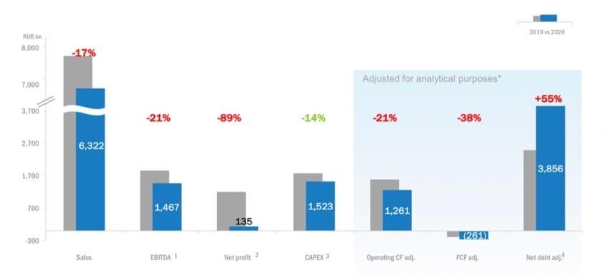 Рис. 1. Динамика финансовых показателей компании год к году. Источник: презентация ПАО «Газпром»