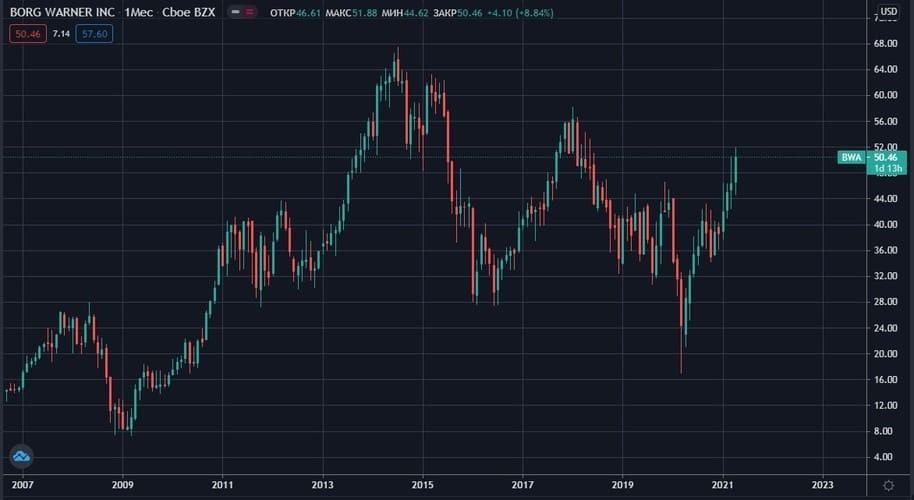 Рис. 1. Акции BorgWarner Inc 2007–2021 гг.