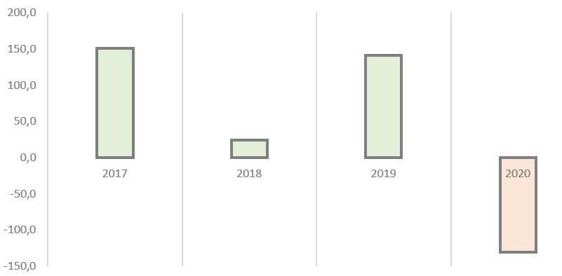 Рис. 5. Источник: годовая финансовая отчётность ОАО «РЖД» по МСФО