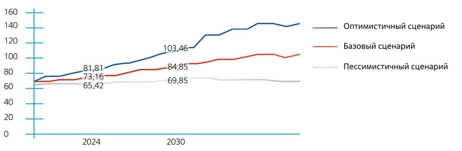 Рис. 2. Источник: годовой отчет госкорпорации «Росатом», World Nuclear Association
