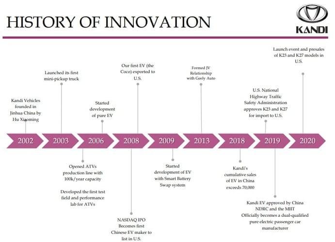 Рис. 5. История Kandi Technologies Group Inc. Источник: http://ir.kandigroup.com/profile