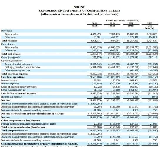 Рис. 1. Динамика финансовых показателей Nio. Источник: ir.nio.com