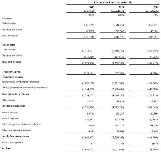 Рис. 3. Динамика финансовых показателей Xpeng. Источник: https://ir.xiaopeng.com