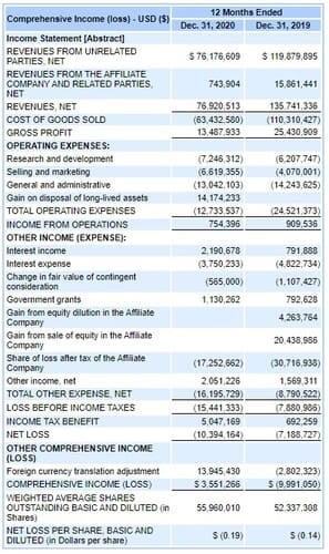 Рис. 6. Динамика финансовых показателей Kandi. Источник: EDGAR