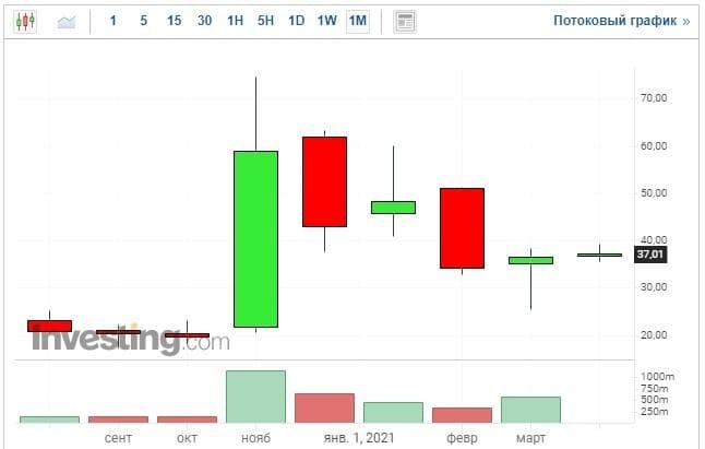 Рис. 4. Динамика изменения стоимости акций Xpeng. Источник: investing.com