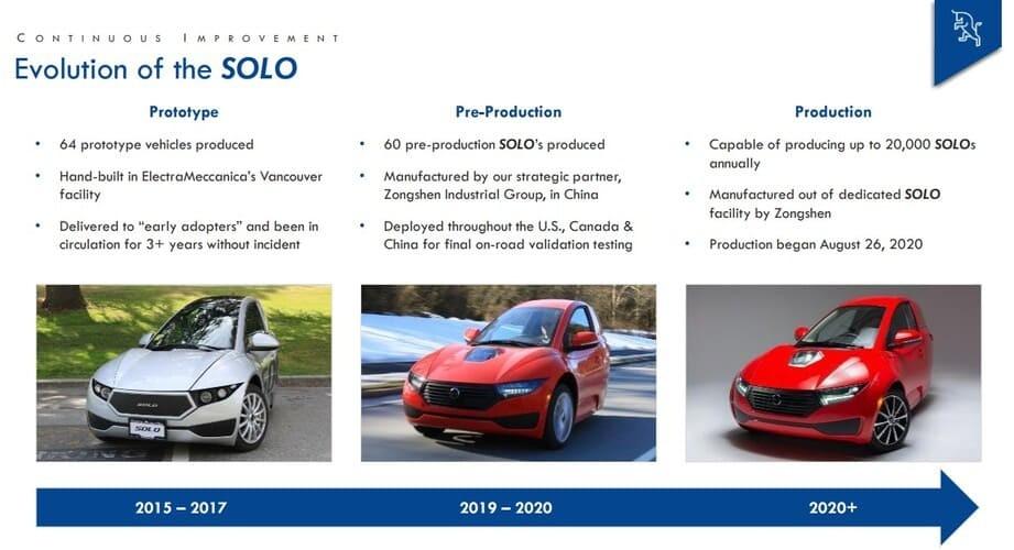 Рис. 2. Из презентации для инвесторов. Источник: investors.electrameccanica.com/presentations
