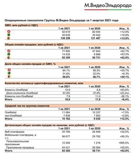 Рис. 4. Операционные результаты по итогам I квартала 2021 г. Пресс-релиз компании