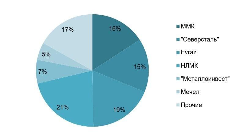 Рис. 3. Структура производства стали по крупным металлургам России, % Источник: операционные показатели металлургических компаний