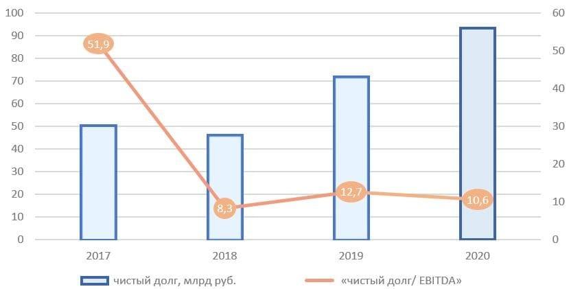 Рис. 4. Источник: финансовые показатели ПАО «Инград», расчёт автора