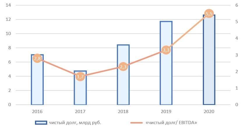 Рис. 6. Источник: финансовые показатели ПАО «ОР», расчёт автора