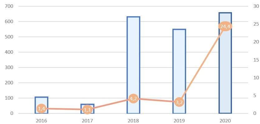 Рис. 2. Источник: финансовые показатели ПАО «Аэрофлот», расчёт автора