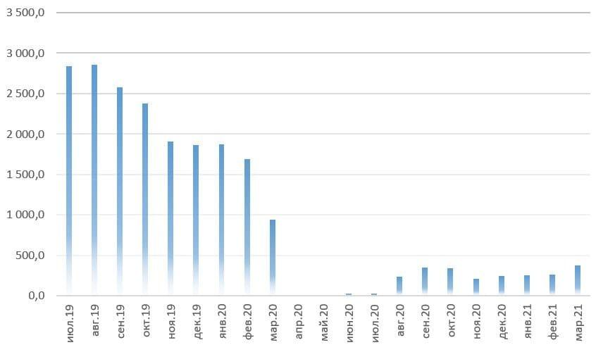 Рис. 1. Источник: операционные показатели ПАО «Аэрофлот»