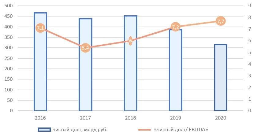 Рис. 3. Источник: финансовые показатели ПАО «Мечел», расчёт автора