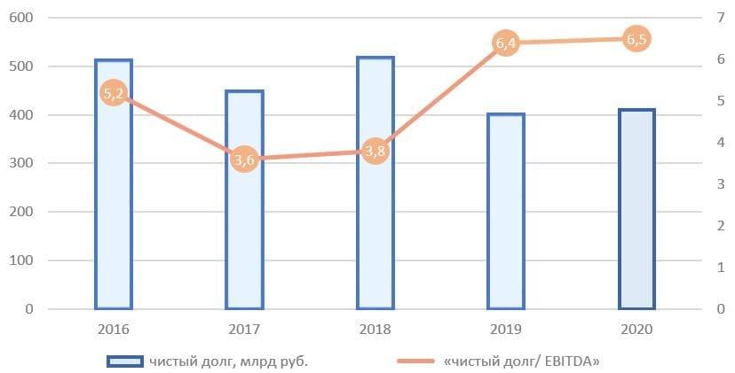 Рис. 5. Источник: финансовые показатели ОК «РУСАЛ», расчёт автора