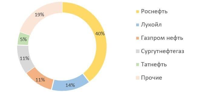 Рис. 7. Источник: данные ЦДУ ТЭК, годовой отчёт ПАО «НК «Роснефть»