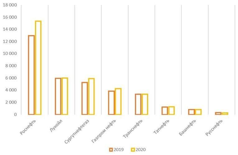 Рис. 15. Источник: финансовые показатели компаний