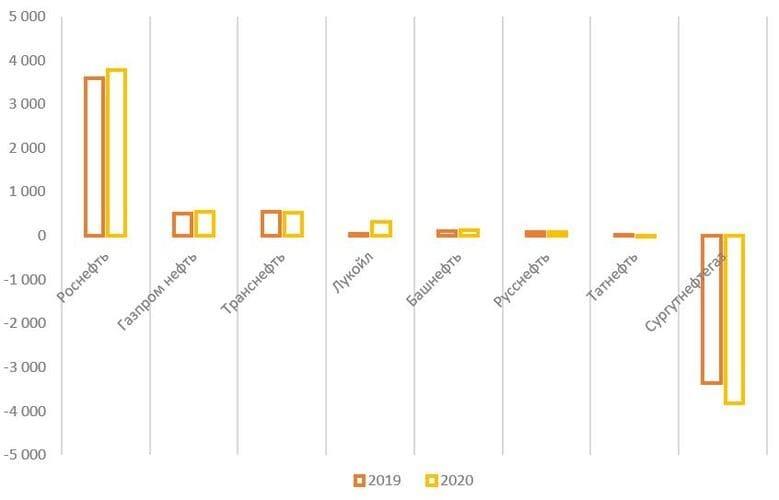 Рис. 16. Источник: финансовые показатели компаний