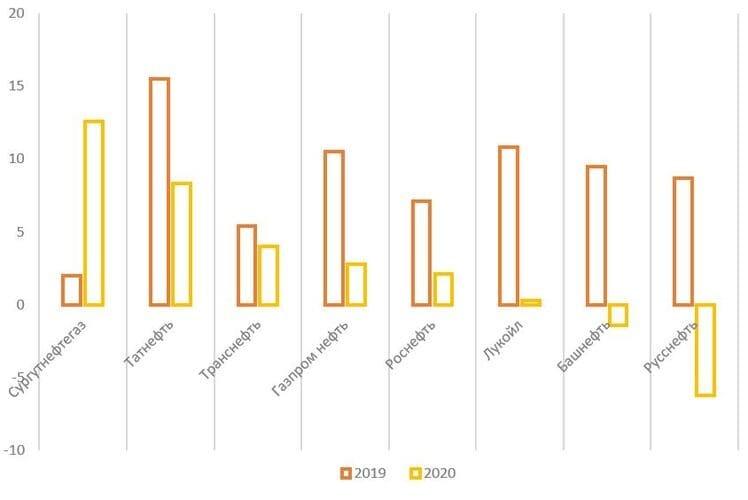 Рис. 19. Источник: финансовые показатели компаний