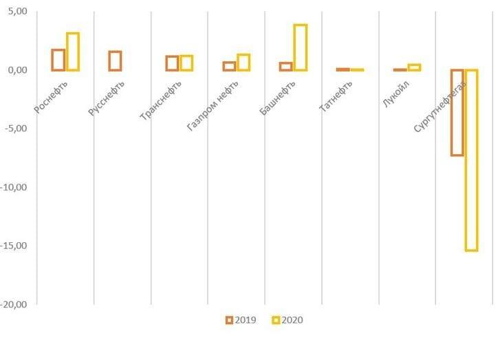 Рис. 17. Источник: финансовые показатели компаний