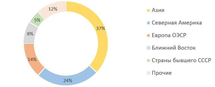 Рис. 4. Источник: данные МЭА