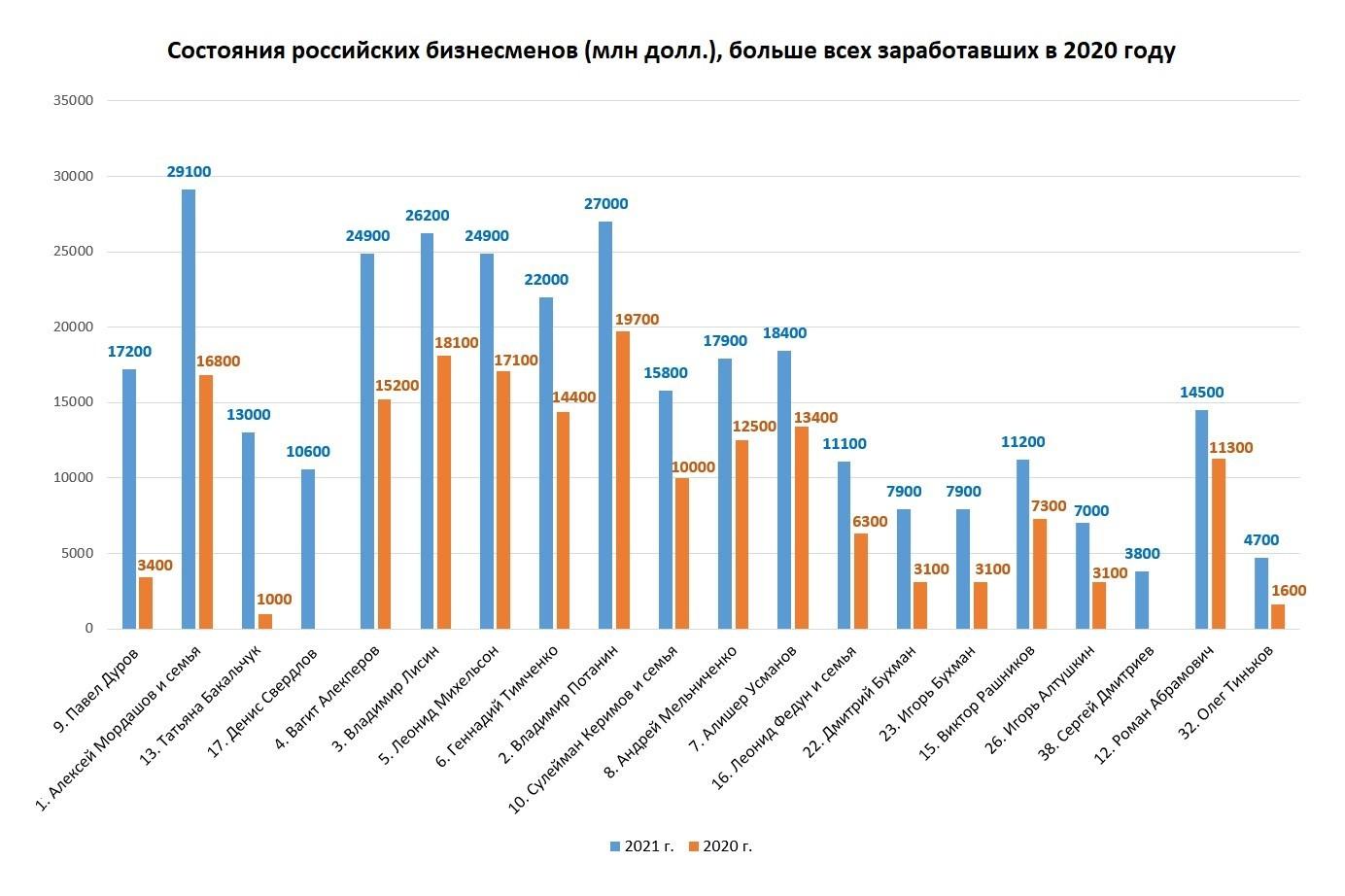 Рис. 5. Российские миллиардеры, больше всех заработавшие в 2020 г.