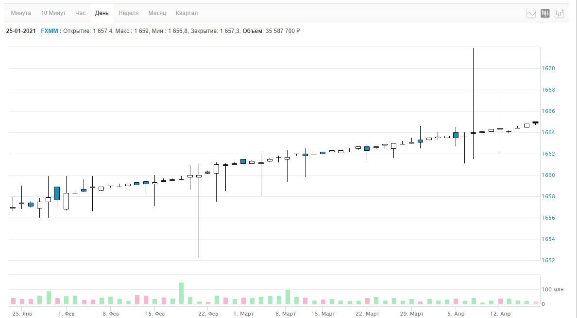 Рис. 1. Дневной график FXMM ETF. Источник: Московская биржа