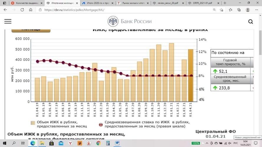 Рис. 7. Источник: Банк России