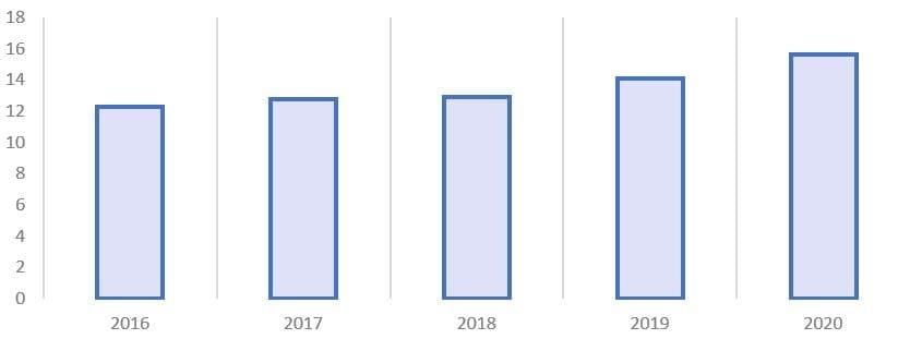Рис. 2. Источник: операционные данные ПАО «Белуга Групп»