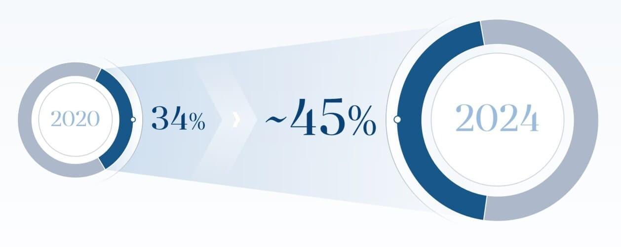 Рис. 7. Источник: презентация ПАО «Белуга Групп» для инвесторов