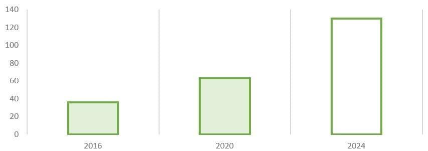 Рис. 6. Источник: финансовая отчётность и презентация ПАО «Белуга Групп» для инвесторов