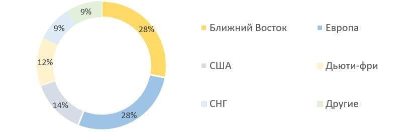 Рис. 9. Источник: презентация ПАО «Белуга Групп» для инвесторов