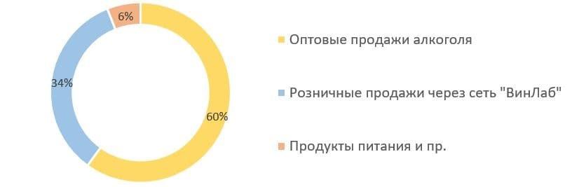 Рис. 3. Источник: презентация ПАО «Белуга Групп» по итогам 2020 г.