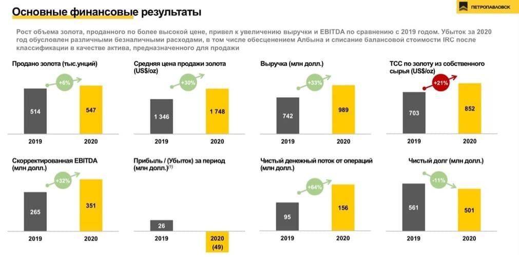 Рис. 1. Ключевые финансовые результаты «Петропавловска» по итогам 2020 г. Источник: презентация компании