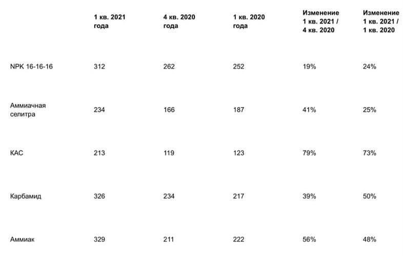 Рис. 5. Динамика цен на удобрения. Источник: пресс-релиз «Акрона» по итогам I квартала 2021 г.