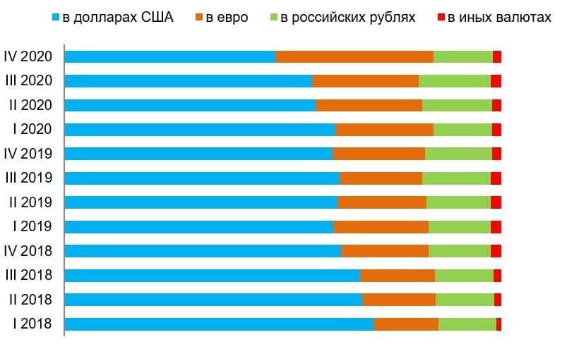 Рис. 2. Источник: Данные Банка России