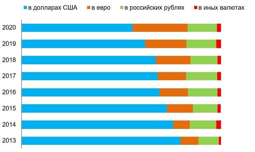 Рис. 1. Источник: Данные Банка России