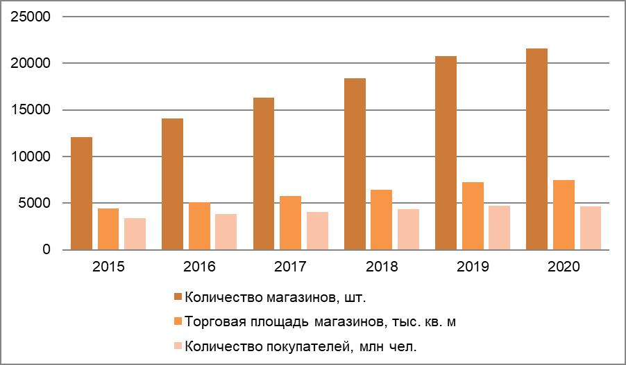 Рис. 2. Источник: годовой отчёт ПАО «Магнит»