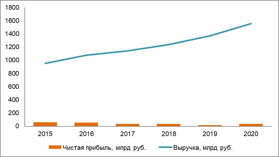 Рис. 3. Источник: годовой отчёт ПАО «Магнит»