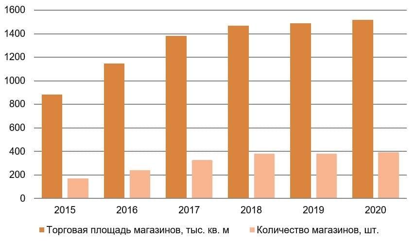 Рис. 3. Источник: годовой отчёт МКПАО «Лента»