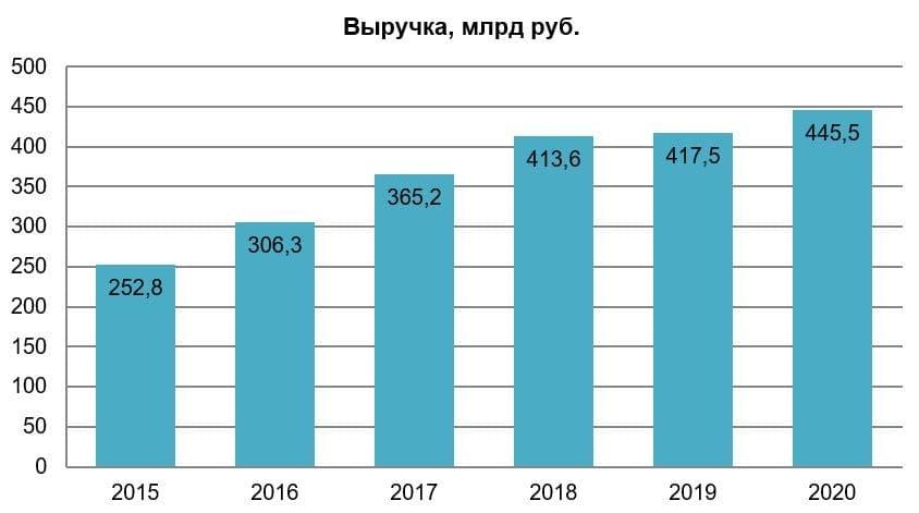 Рис. 4. Источник: годовой отчёт МКПАО «Лента»
