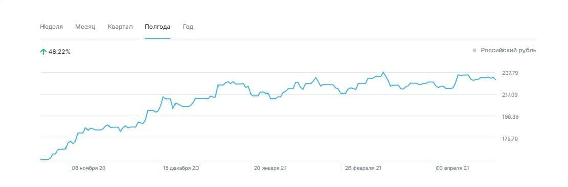 Это график изменения цен на акции Газпрома за полгода. Да, бывают спады, но в целом акции стабильно дорожают